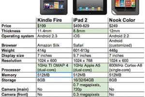 Comparaison entre l'iPad 2, Kindle Fire et Nook Color